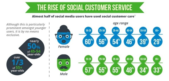 social-media-customer-service-infographic-thumbnail-593x287