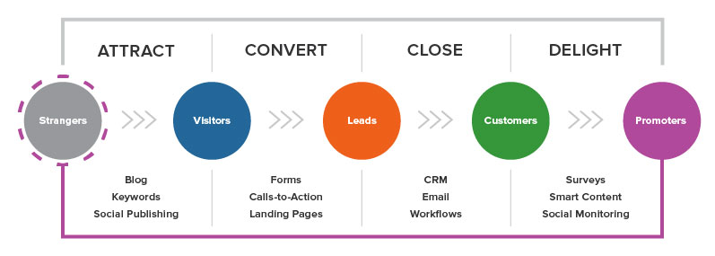 HubSpot Lead Generating Cycle