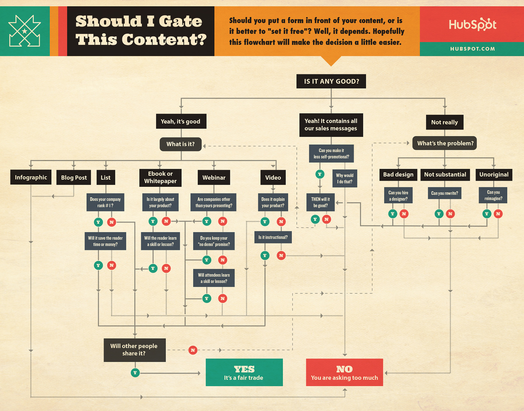 Should-I-Gate-Content-Flowchart-HubSpot-1