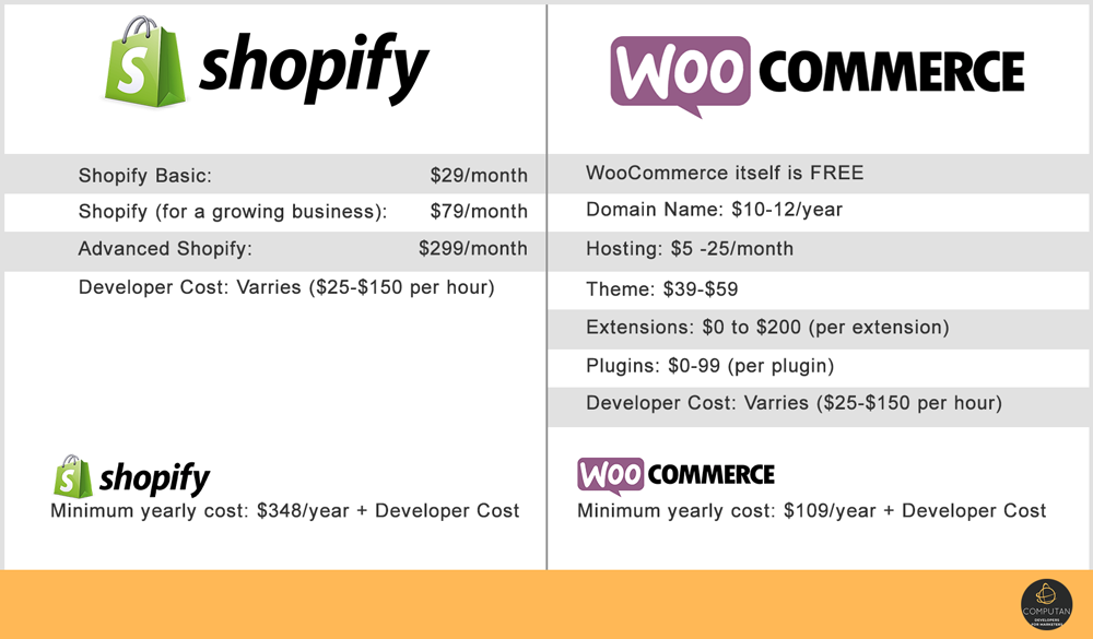WooCommerce Shopify Pricing