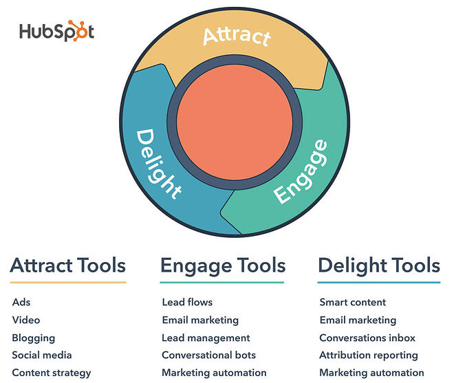 HubSpot inbound marketing strategy