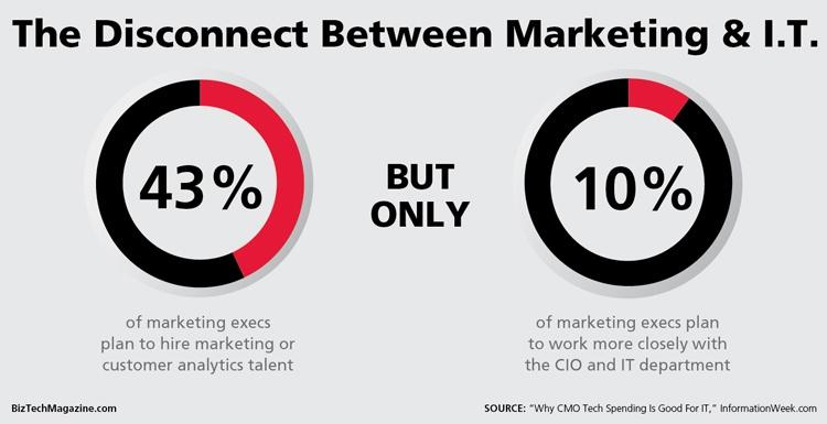 marketing-it-work-team-social-media-digital.jpg