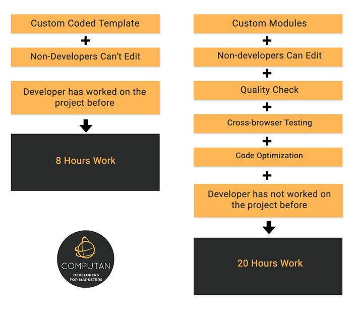 HubSpot Development Quotes