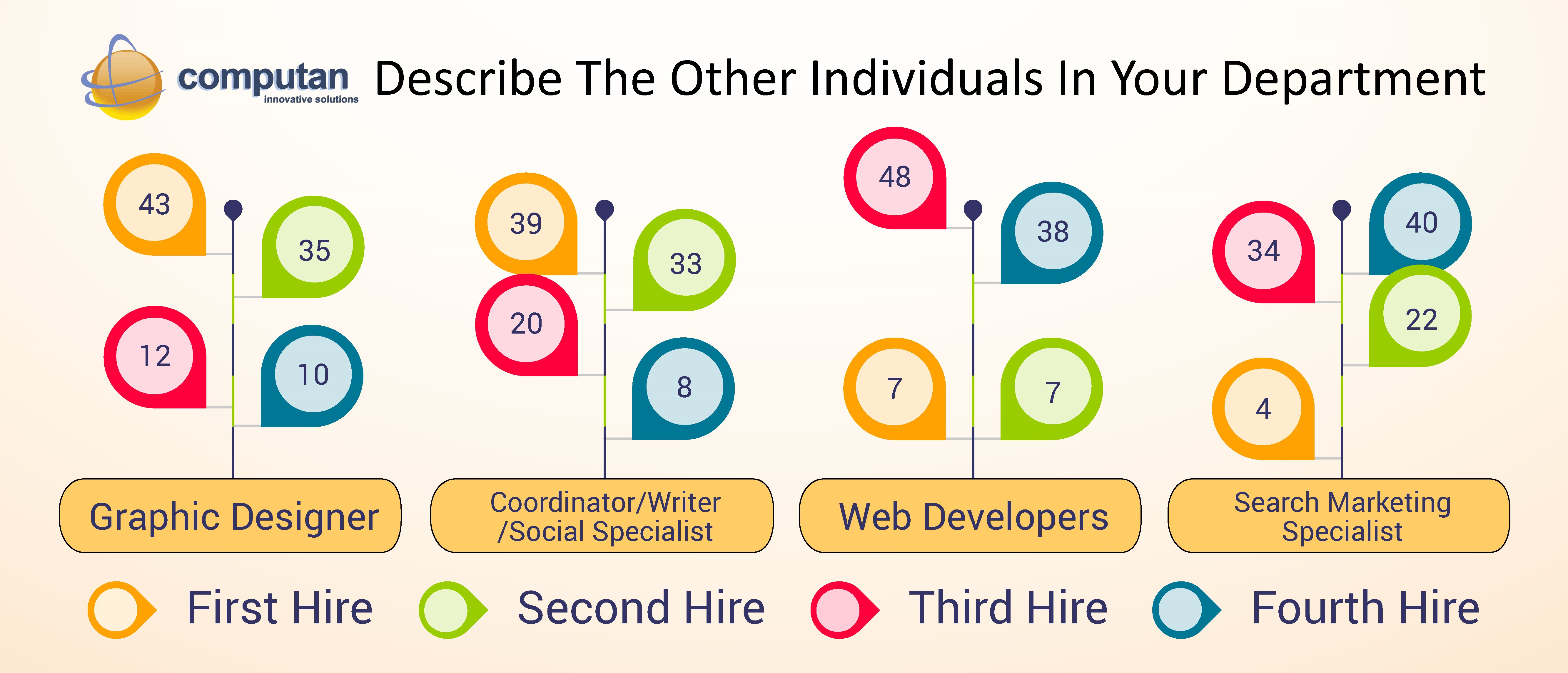 Outsource_Digital_Marketing_Blog_-_Describe_the_other_individuals_in_your_marketing_department_Chart