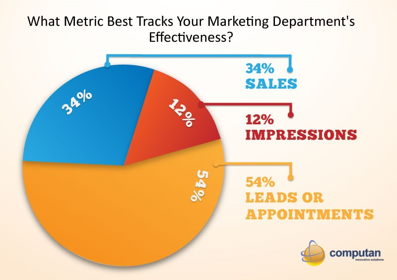 Outsource_Digital_Marketing_Blog_-_Metric_Best_Tracks_Your_Marketing_Effectiveness_Pie_Chart