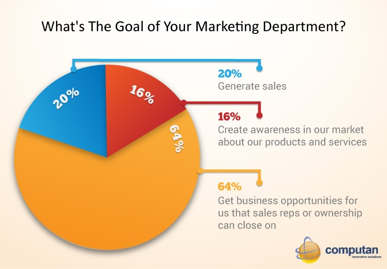 Outsource_Digital_Marketing_Blog_-_What_is_the_goal_of_your_marketing_departments_Pie_Chart
